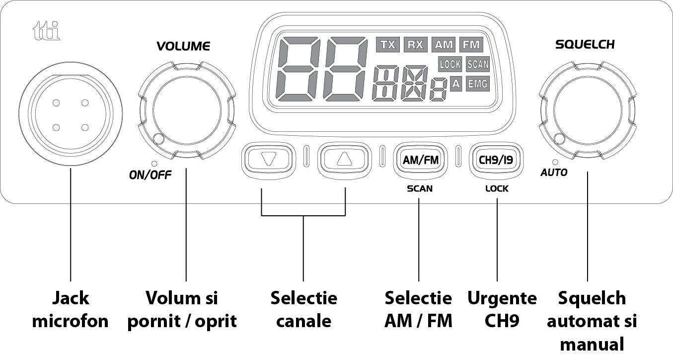 functii statie radio