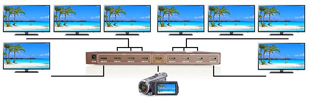 Spliter HDMI 1.3 cu 8 porturi 1080P