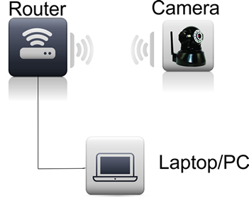 camera-web cu fir siwireless
