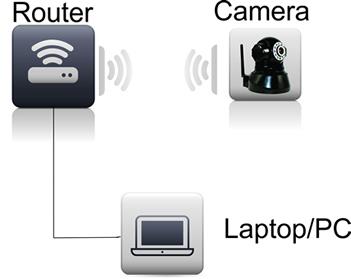 przewodowa i przewodowa kamera internetowa