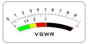 SWR-metru