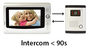 Interfon video cu 3 monitoare model PNI