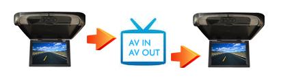 AV in - AV out