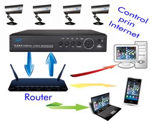 3.PTZ960H Internet-Acces