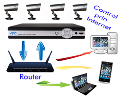 DVR kit supraveghere video PNI House PTZ800