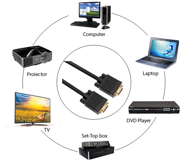 HDMI PNI кабел