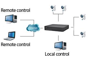 DVR videomegfigyelő készlet PNI House PTZ1100