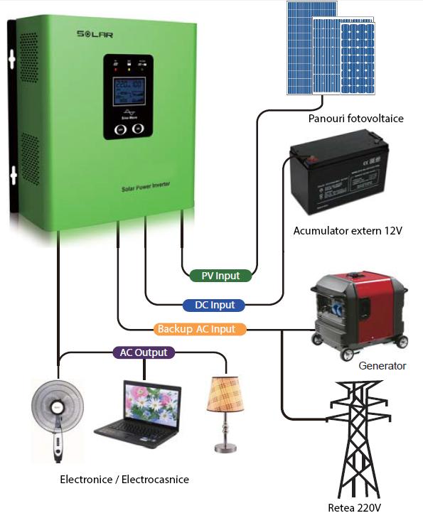 Kit solar fotovoltaic hibrid PNI 500VA/300W