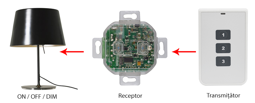 Buton inteligent PNI SmartHome SM434
