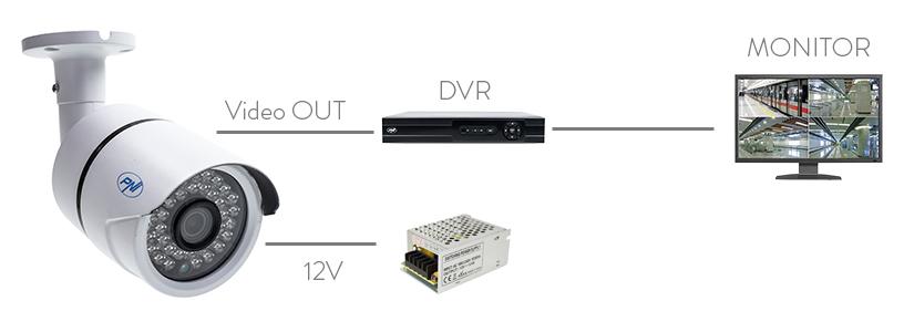 schema di installazione della videocamera