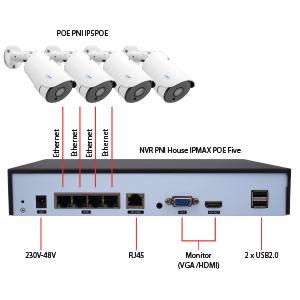 PNI House IPMAX POE Five