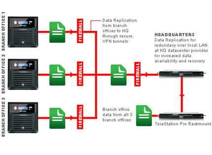TS4800D-EU Data  Backup