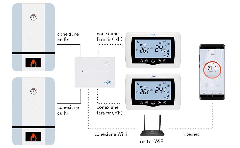 Termostato intelligente PNI CT400 wireless