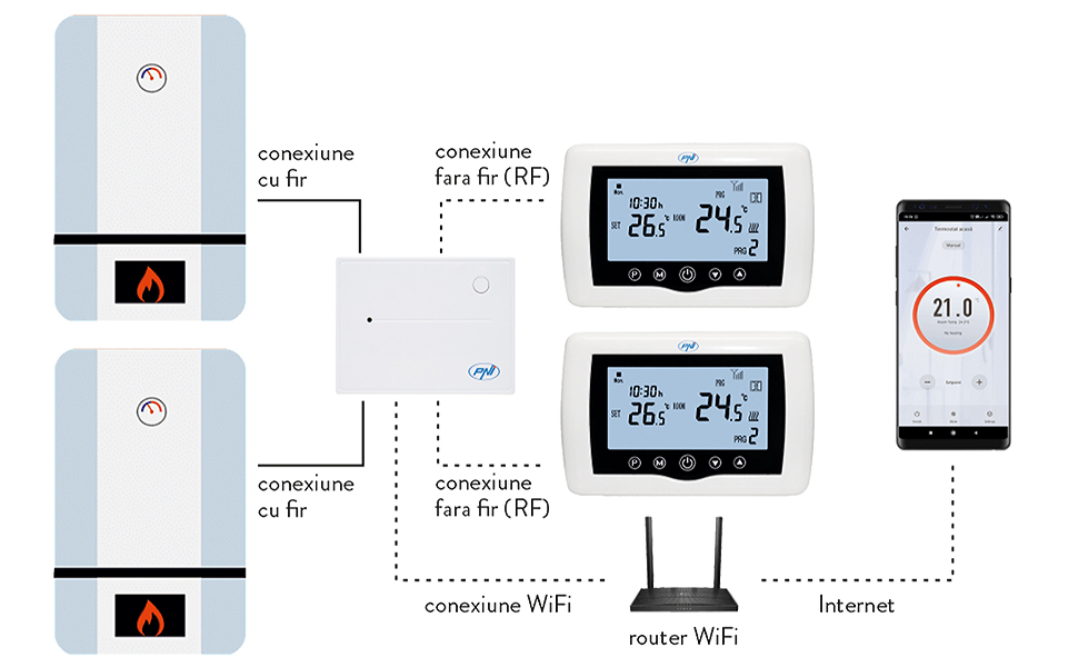 Termostato inteligente PNI CT400 inalámbrico