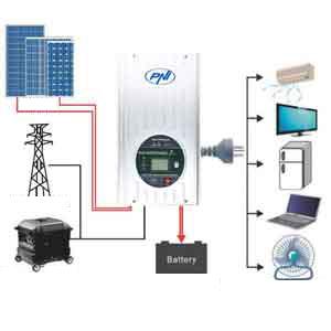 Invertor solar, PNI, GreenHouse, Solar, Panou