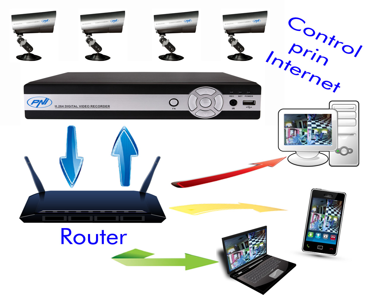 how to connect cctv dvr to internet wireless