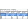 Invertor solar PNI GreenHouse SC3000 3KW 24V